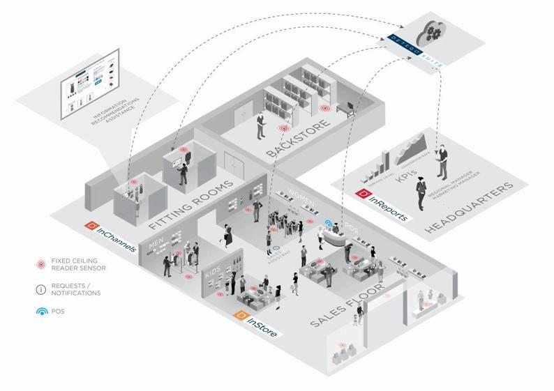 Detego Platform for Retail