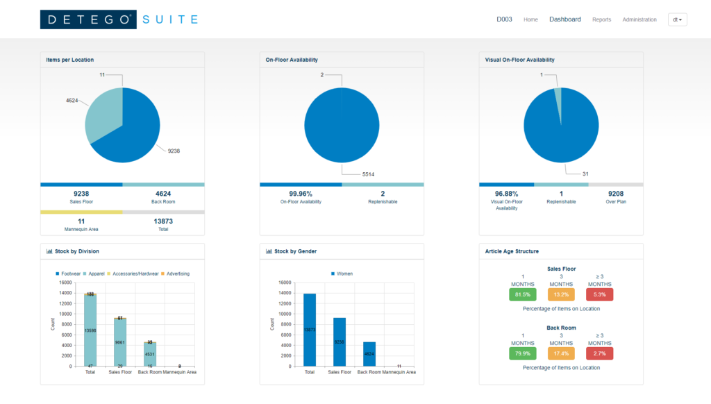 Detego Retail Analytics Dashboard