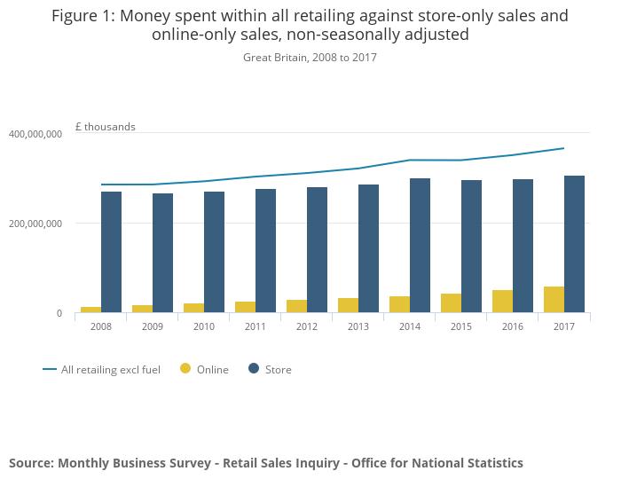 Online Vs Store Sales figures