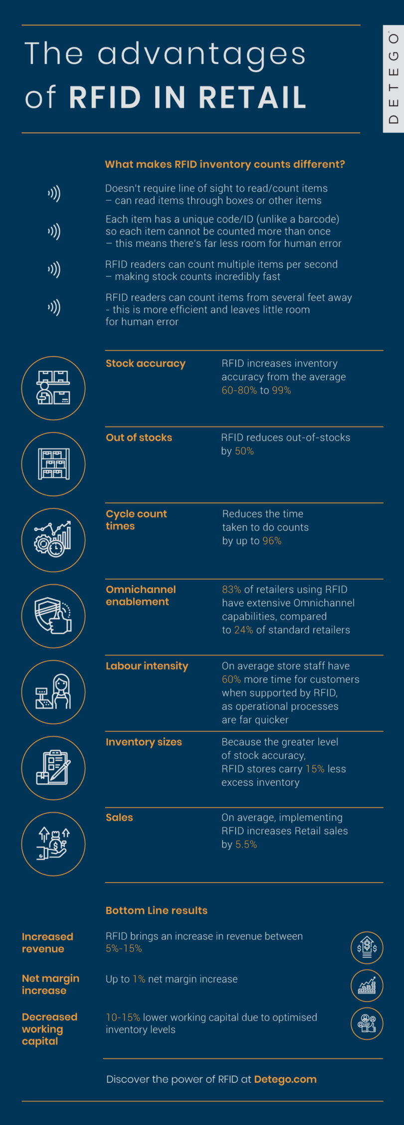 The Advantages of RFID in Retail Infographic