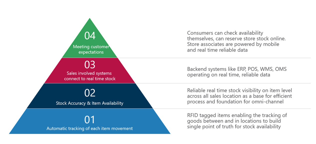 Single Stock View Roadmap