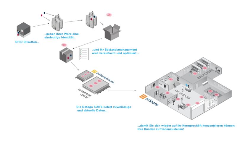 RFID durch die Lieferkette