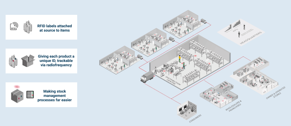 Diagram of RFID tracking across a retail supply chain