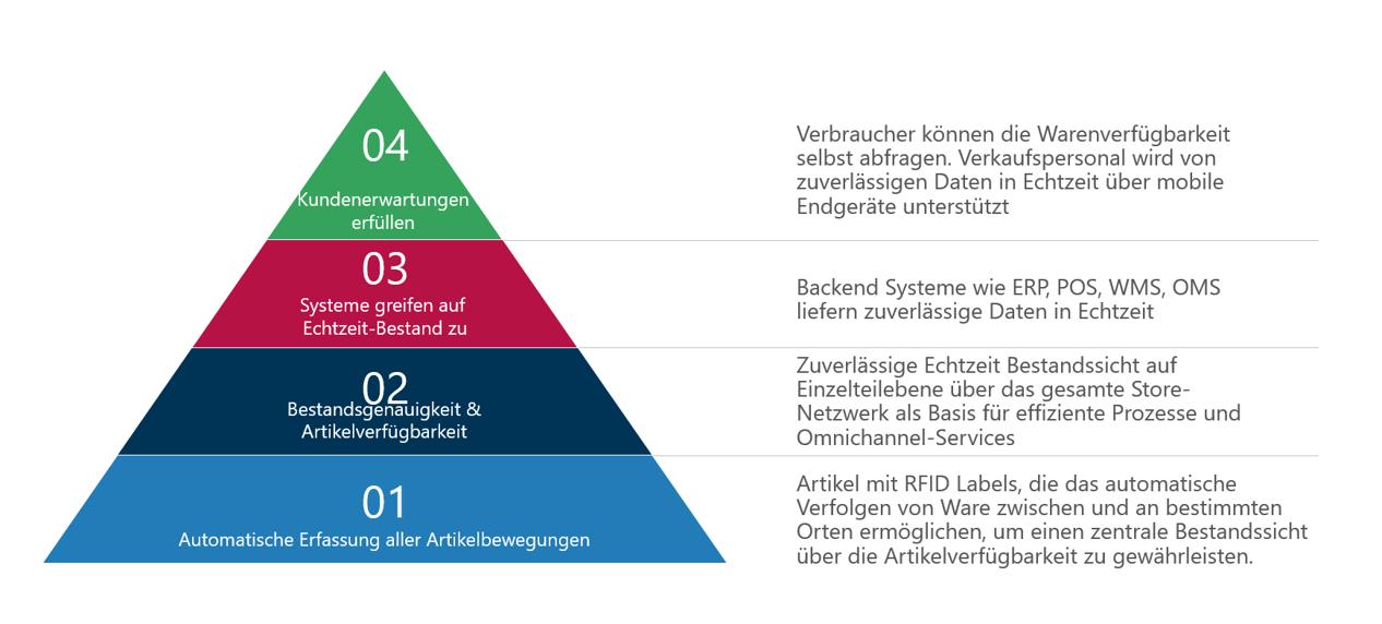 Stock / Inventory Pyramid (German)