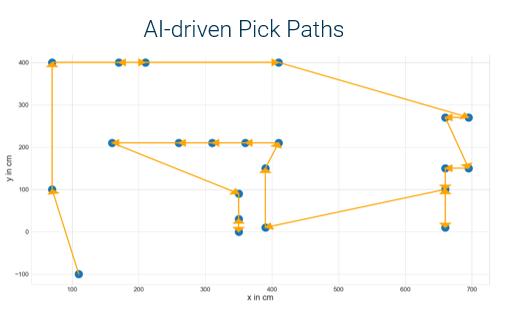 AI Pick Paths