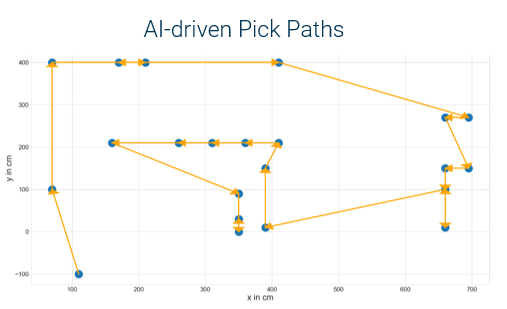 AI Pick Paths