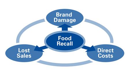 Food Recalls impact