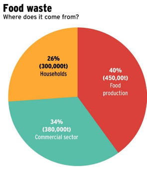 Food Waste - Where does it come from?
