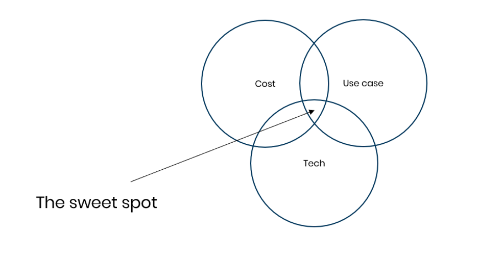 Technology Venn Diagram