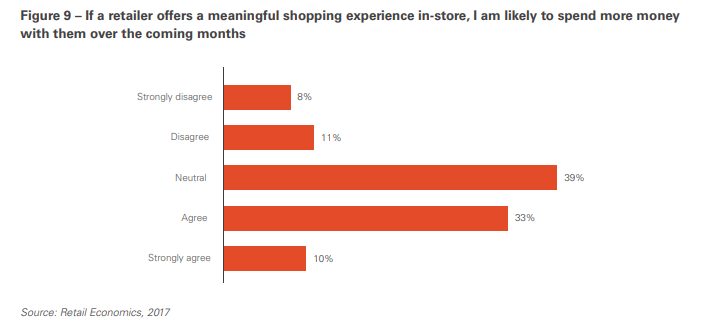 The economic value of customer experience