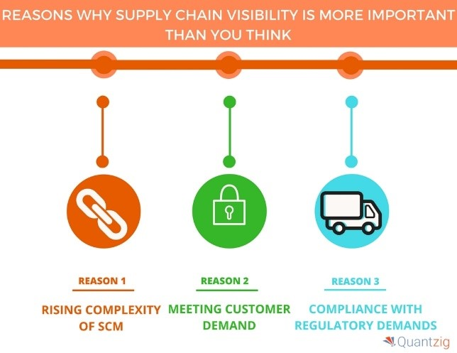 3 reasons supply chin visibility is important