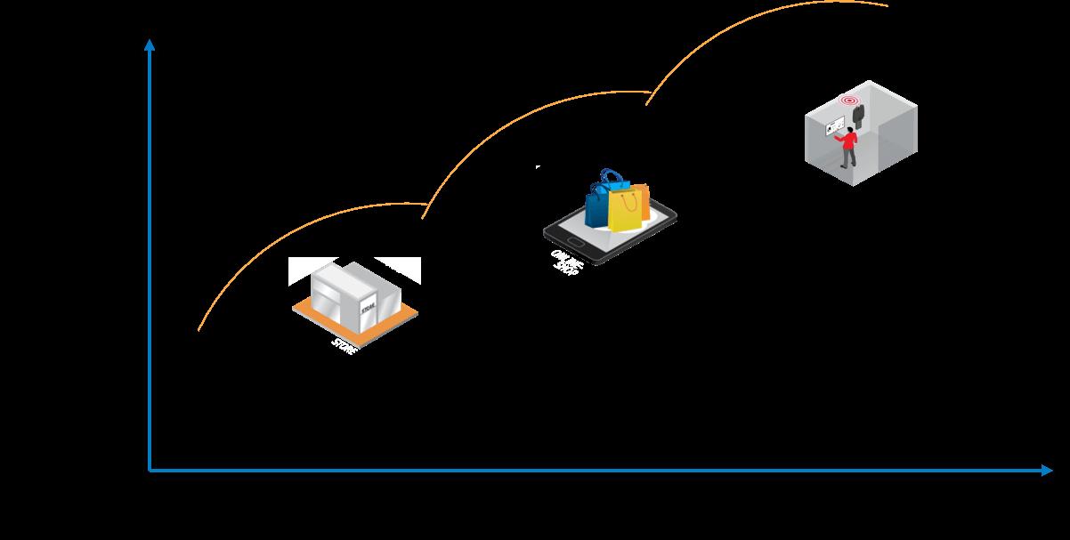 Digital store journey