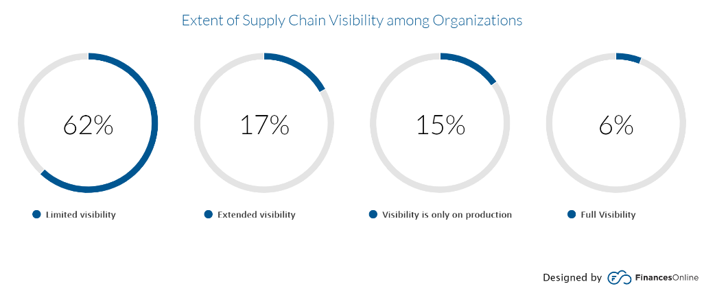 Extent of supply chain visibility