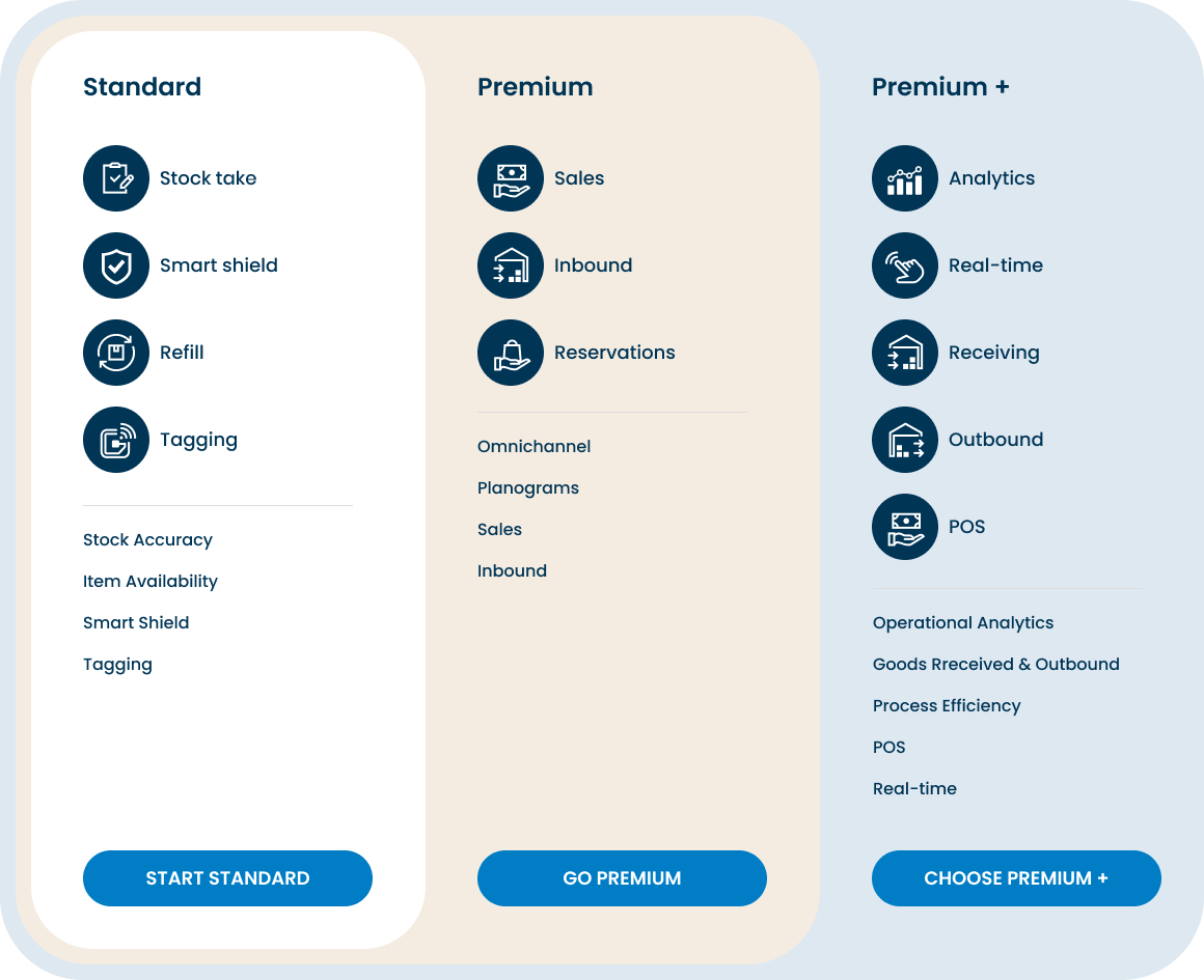 Detego Software Platform Packages