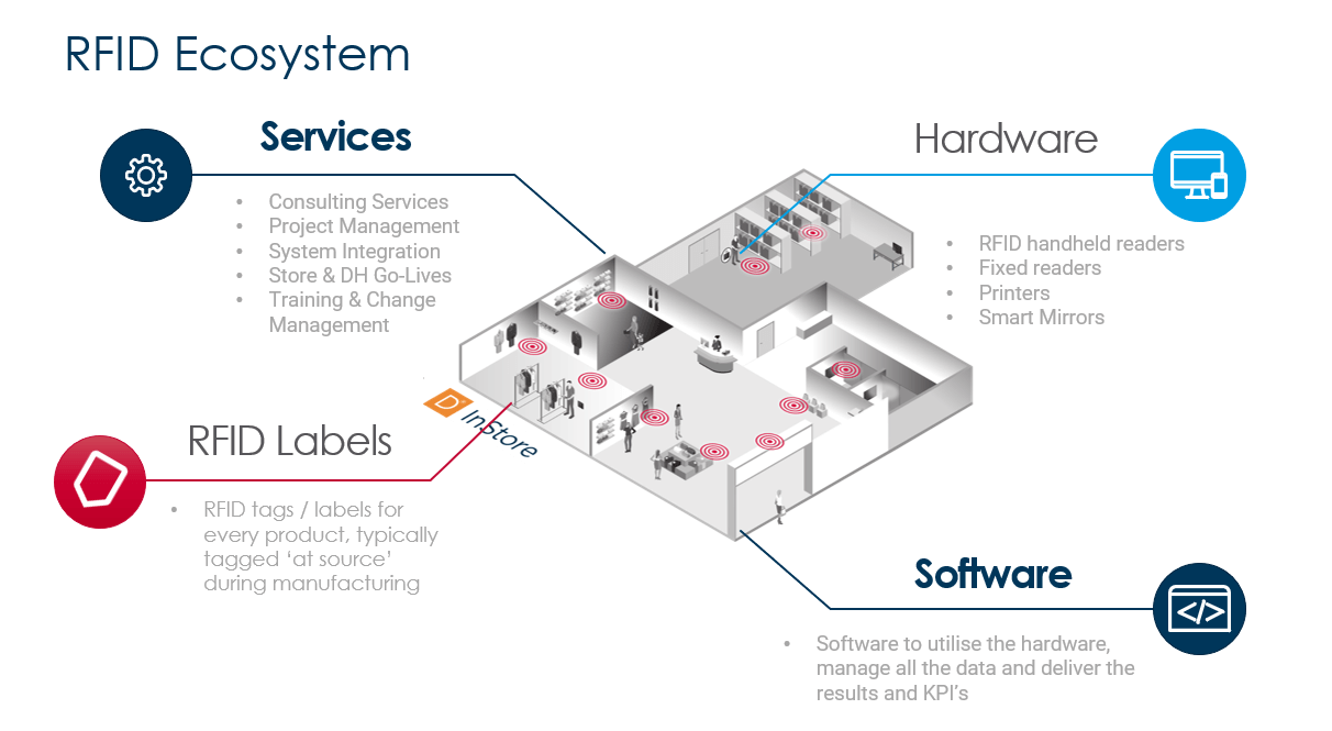 RFID Implementation Ecosystem Diagram