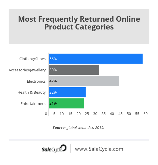 Retail returns by product type