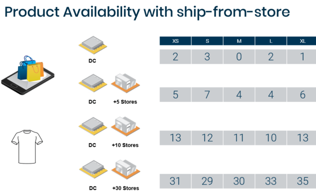 Product availability increase from ship from store