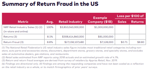 Summary of retail returns fraud US