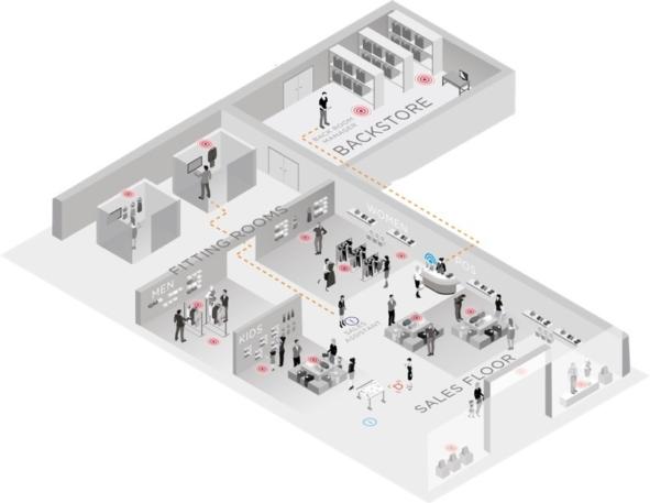 RFID store