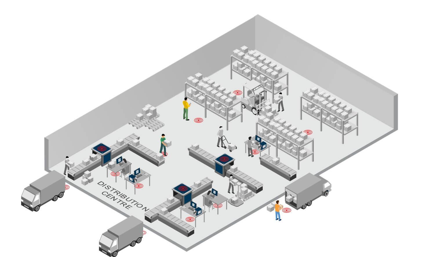 RFID Distribution Centre