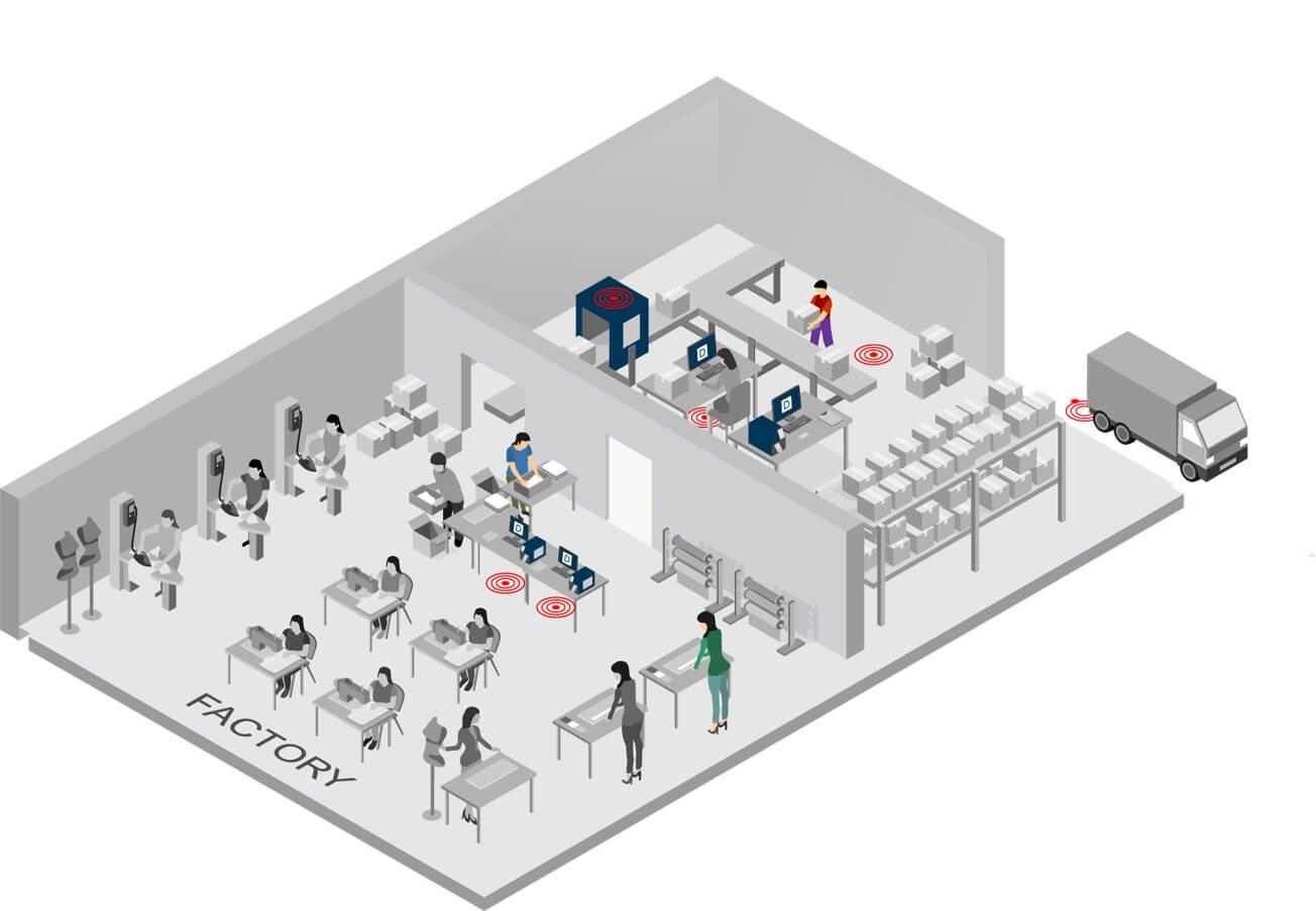 Retail RFID Factory