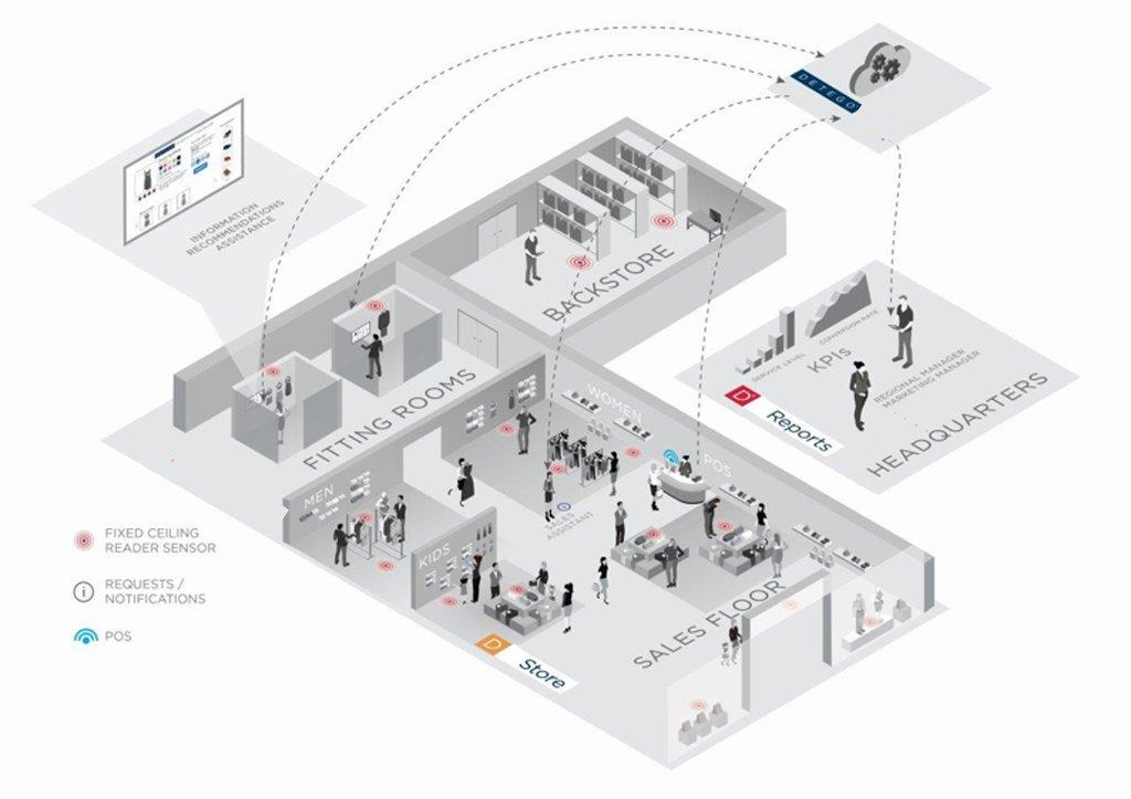 Fashion Retail RFID store