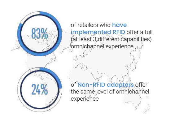RFID Omnichannel Retail