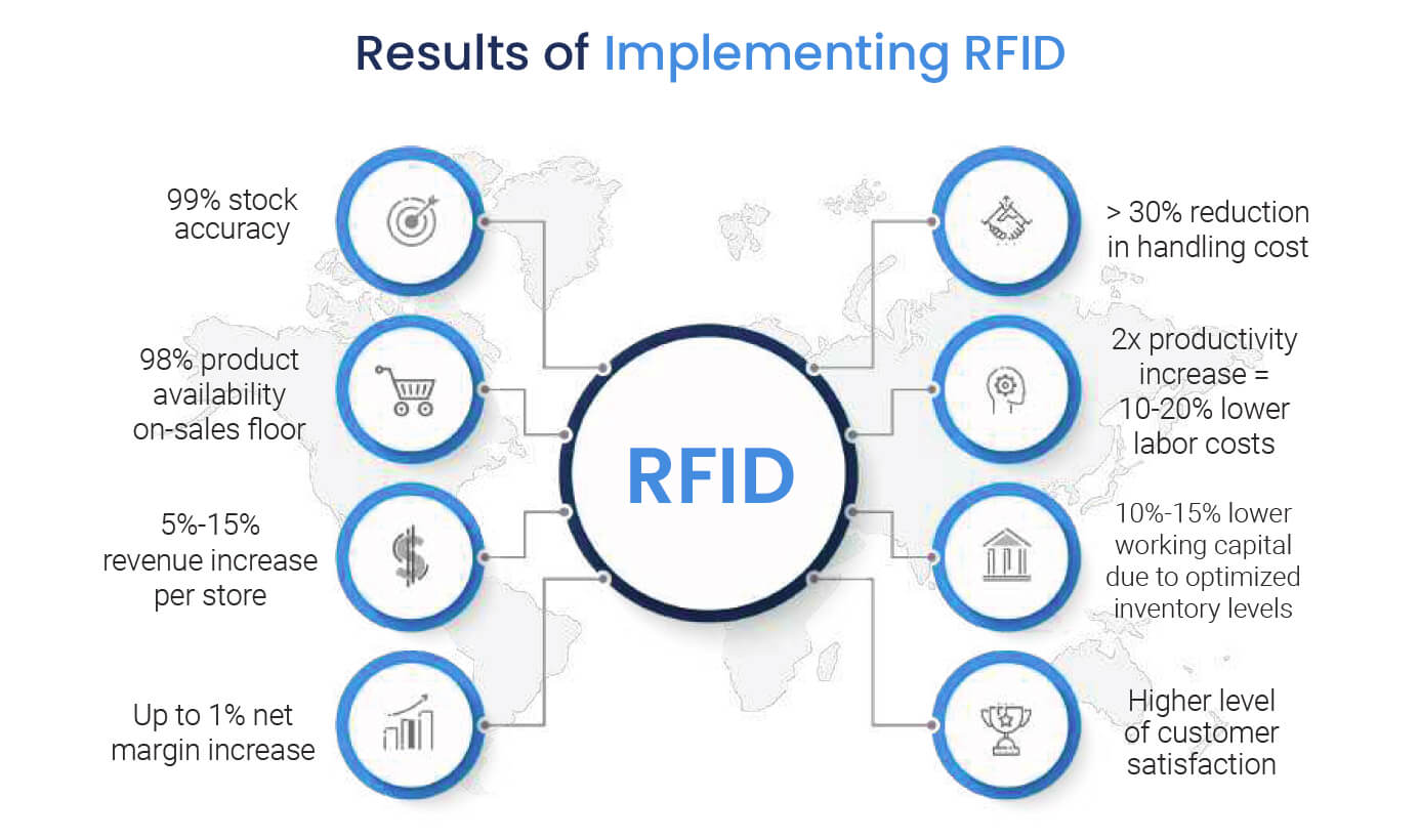 Results of RFID Retail