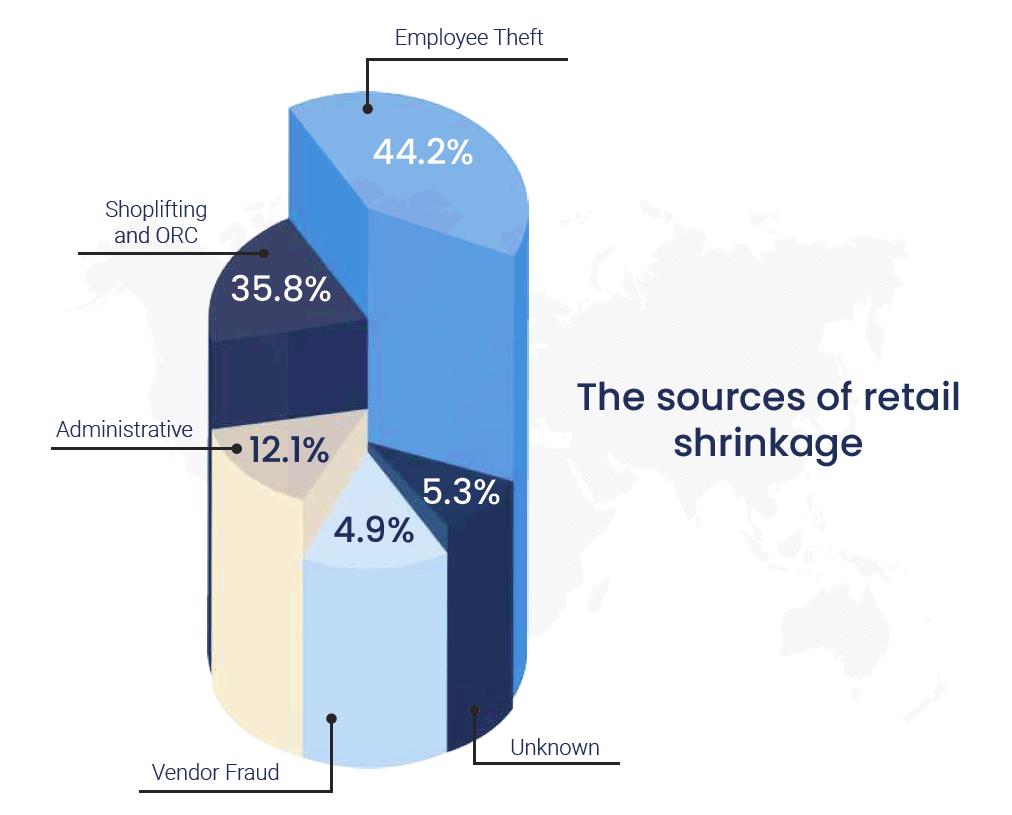 The Sources of retail shrinkage
