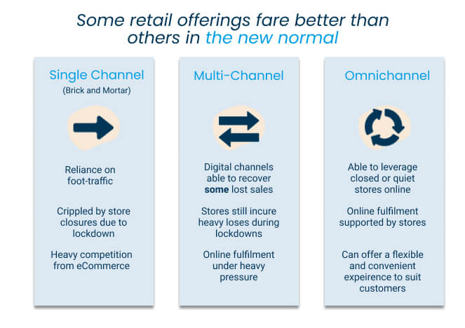Omnichannel Retail in the new normal