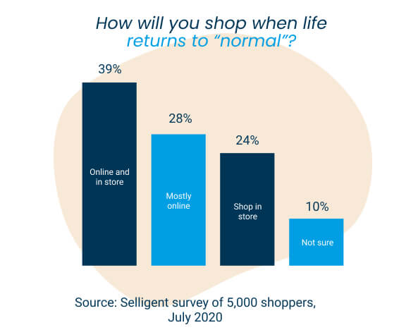 Graph showing how customers expect to shop after COVID