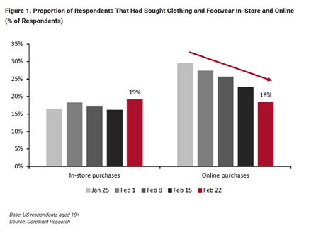Graph depicting US in-store purchases v online sales