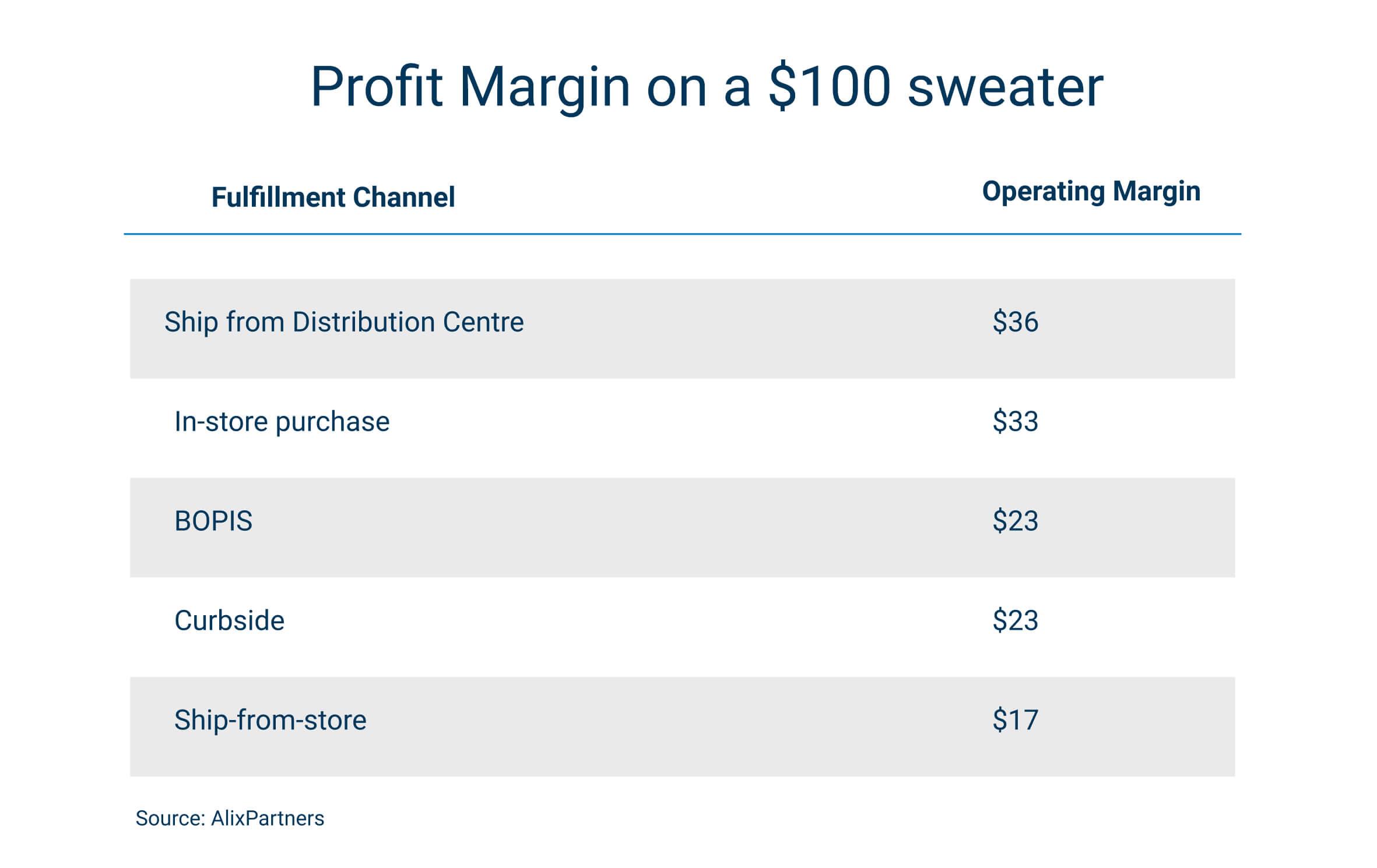 Omnichannel profit margins